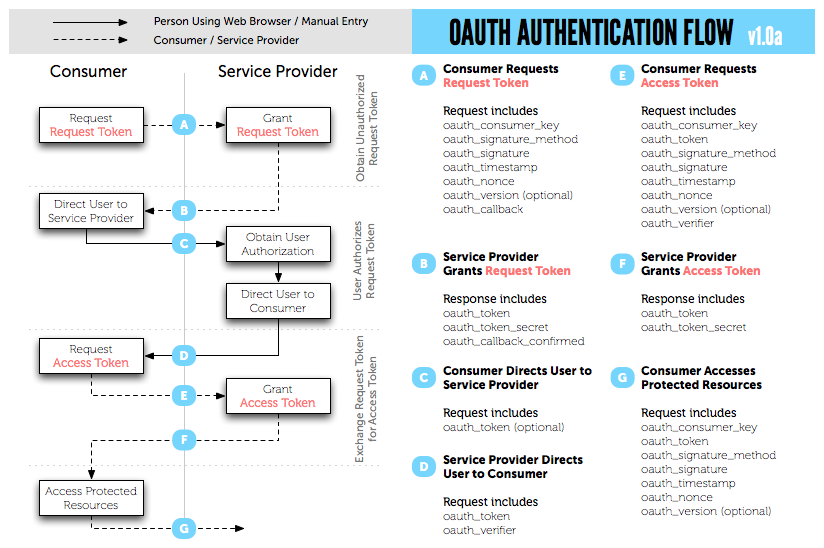 OAuth1 authentication flow
