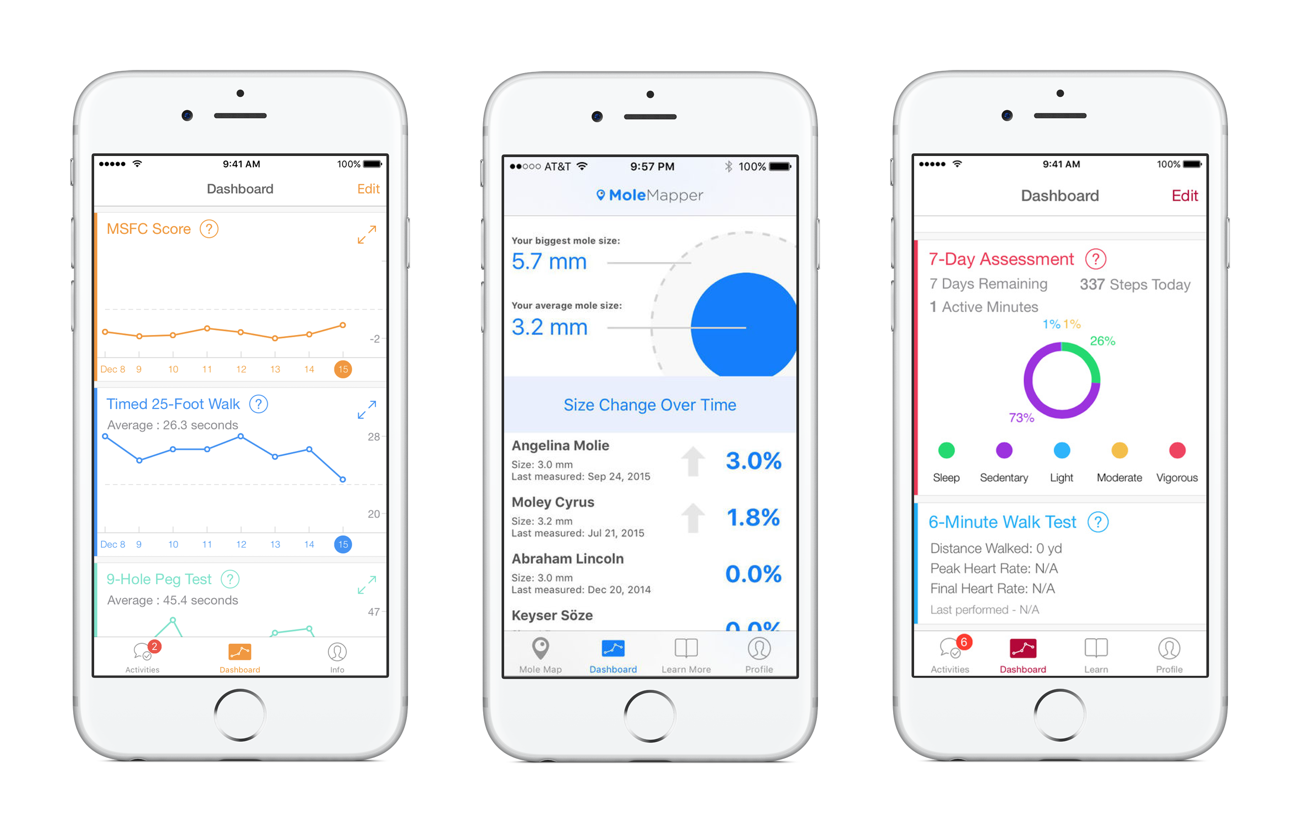 _ResearchKit dashboards examples_