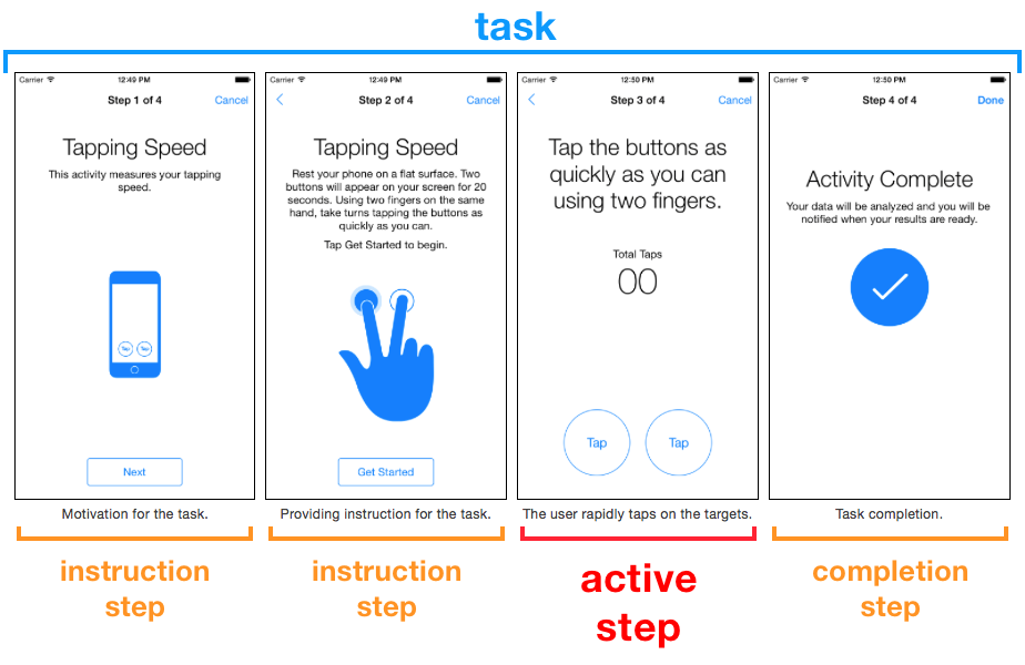 A typical task, including 4 steps